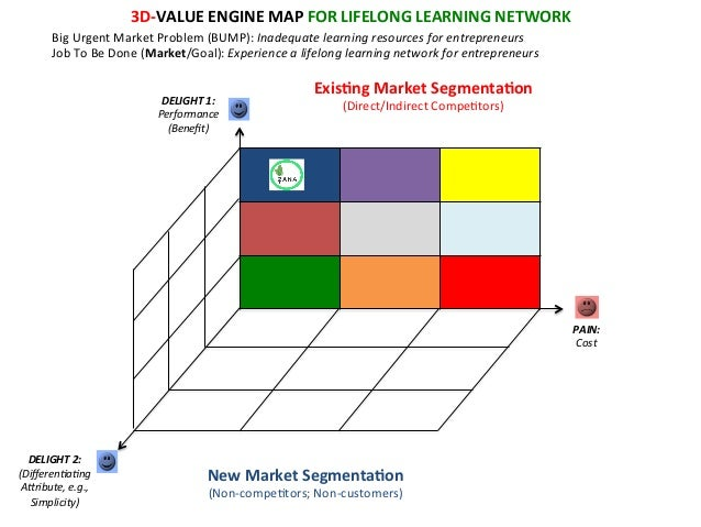 3D-‐VALUE  ENGINE  MAP  FOR  LIFELONG  LEARNING  NETWORK   Big  Urgent  Market  Problem  (BUMP):  ...