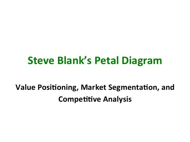 Steve  Blank's  Petal  Diagram   Value  PosiEoning,  Market  SegmentaEon,  and   CompeEEve  Analysis ...