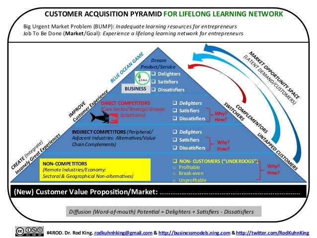 CUSTOMER  ACQUISITION  PYRAMID  FOR  LIFELONG  LEARNING  NETWORK       Big  Urgent  Market  Problem...