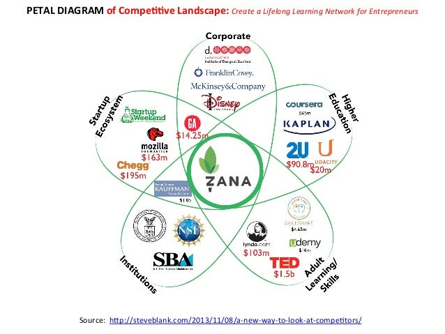 PETAL  DIAGRAM  of  CompeEEve  Landscape:  Create  a  Lifelong  Learning  Network  for  Entrepren...