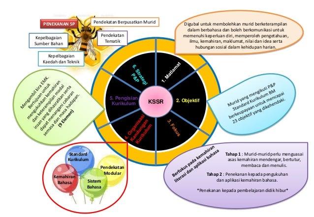 KSSR 2. Objektif 5. Pengisian Kurikulum Standard Kurikulum Kemahiran Bahasa Pendekatan Modular Sistem Bahasa PENEKANAN 5P ...