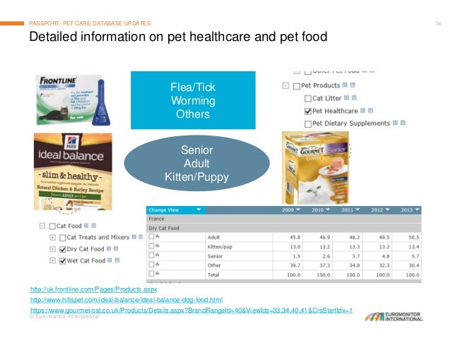 Ideal Balance Dog Food >> State of the Pet Care Market in 2015