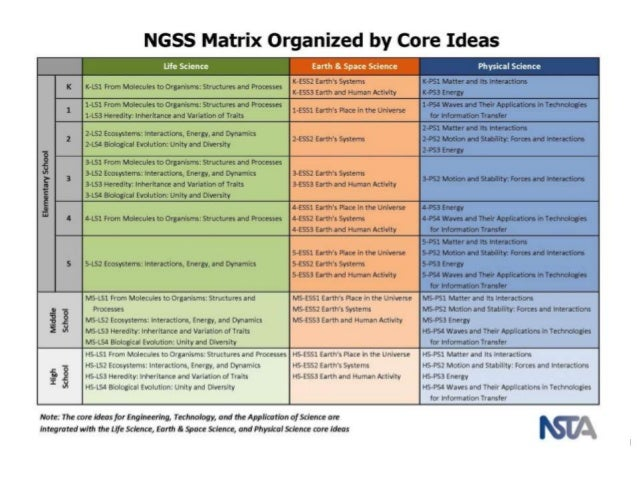 Pete Amp C 2014 Ngss And Technology