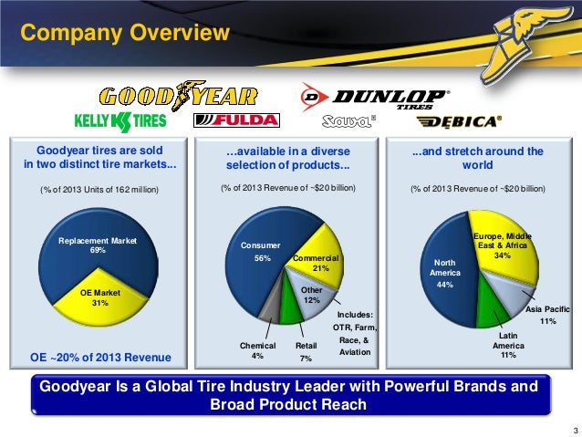 Goodyear Tire & Rubber Q3 Earnings Preview