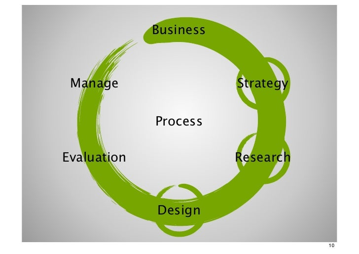 Business Manage                 Strategy             ProcessEvaluation              Research             Design           ...