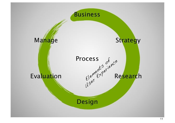 Business Manage                    Strategy             Process                          of nce                       ts r...