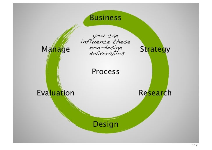Business                 you can             influence these Manage         non-design     Strategy                deliver...