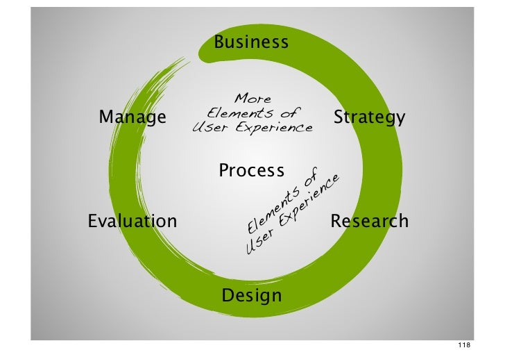 Business                  More Manage       Elements of      Strategy             User Experience                Process  ...