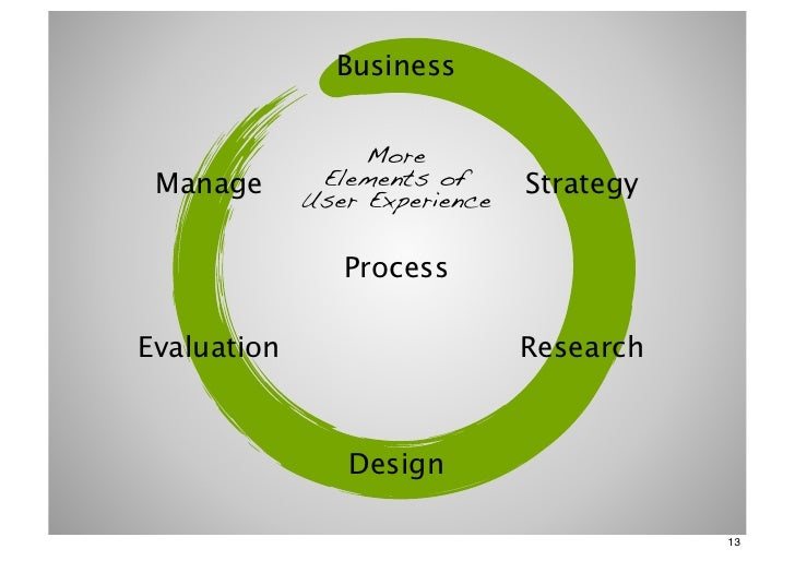 Business                  More Manage       Elements of      Strategy             User Experience                ProcessEv...