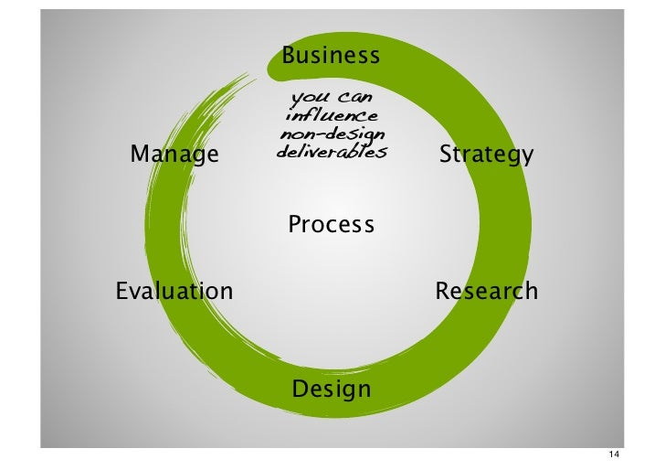 Business               you can              influence             non-design Manage      deliverables   Strategy          ...