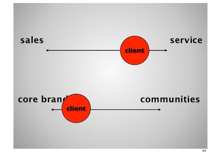 sales                      service                  clientcore brand            communities         client                ...