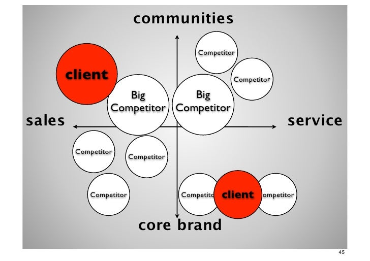 communities                                          Competitor    client                                           Compet...