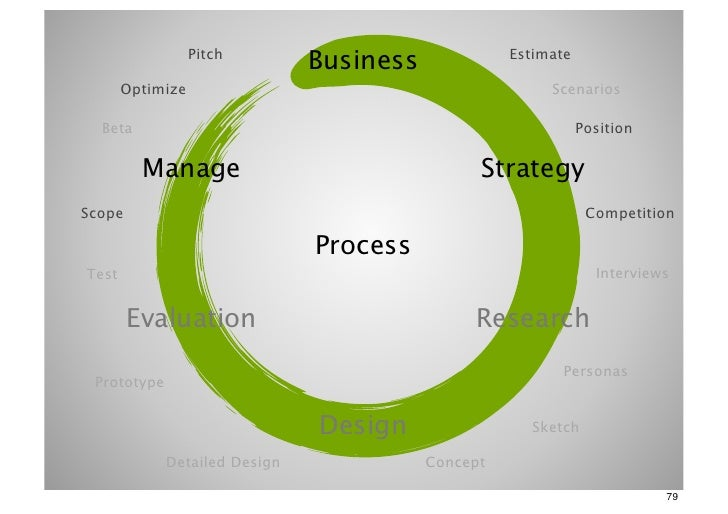 Pitch                               Business             Estimate       Optimize                                          ...