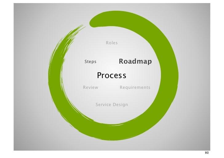 RolesSteps             Roadmap        ProcessReview            Requirements    Service Design                             ...