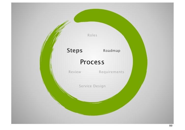 RolesSteps             Roadmap     ProcessReview           Requirements    Service Design                                89