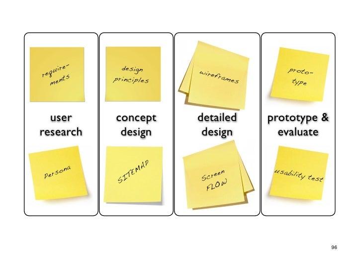 e-      design   uir                    wire                 proto-req ts       principles       fram                     ...
