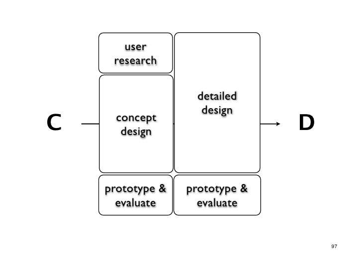 user     research                   detailed                    designC     concept       design                   D    pr...