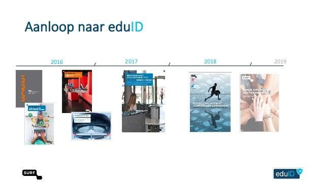 EduID ondersteunt de check-in en check-uit met één onderwijsidentiteit Peter clijsters. Slide 2