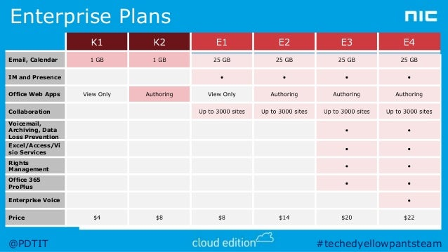 Peter De Tender - How to efficiently license office 365