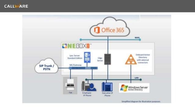 Office 365 y Lync Voz empresarial con One Box de Audiocodes