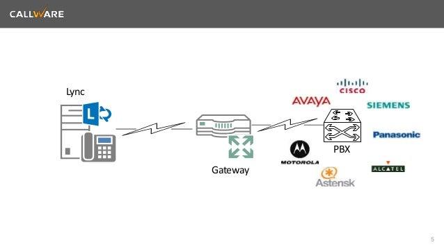 5  Lync  Gateway  PBX