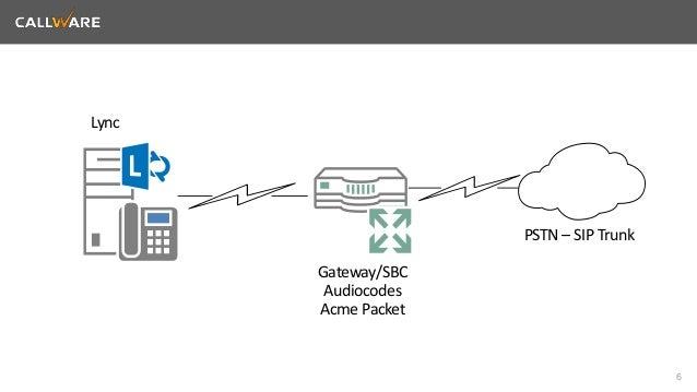 6  Lync  Gateway/SBC  Audiocodes  Acme Packet  PSTN – SIP Trunk