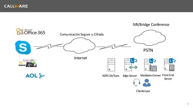 8  Internet  Edge Server Mediation Server Front End  Server  Cliente Lync  Comunicación Segura y Cifrada  PSTN  ADFS Dir/S...