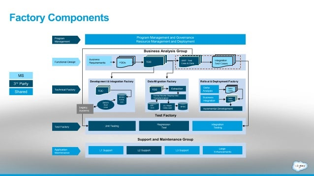 How Salesforce Does Enterprise Architecture Manual Guide