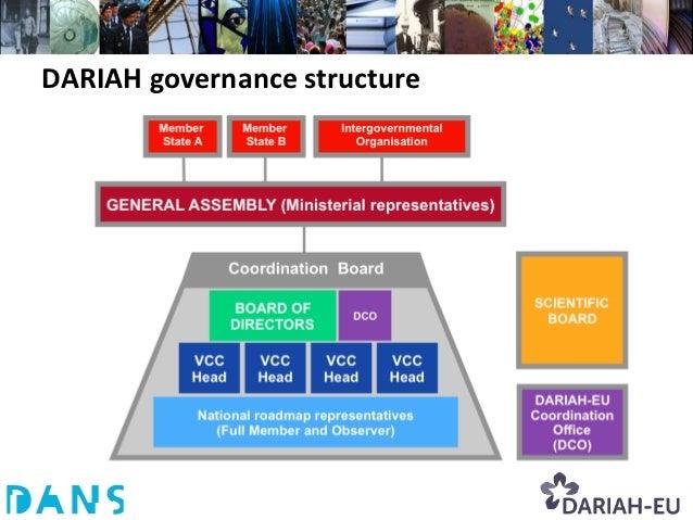 DARIAH governance structure