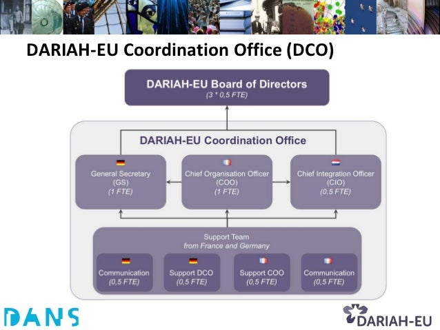 DARIAH-EU Coordination Office (DCO)
