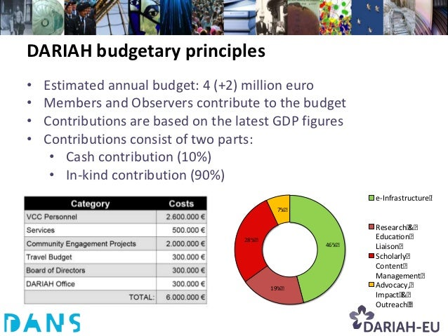 DARIAH budgetary principles•   Estimated annual budget: 4 (+2) million euro•   Members and Observers contribute to the bud...
