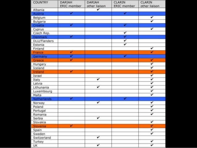 National Roadmaps                                                         TGE-Adonis (F)                           DARIAH-...