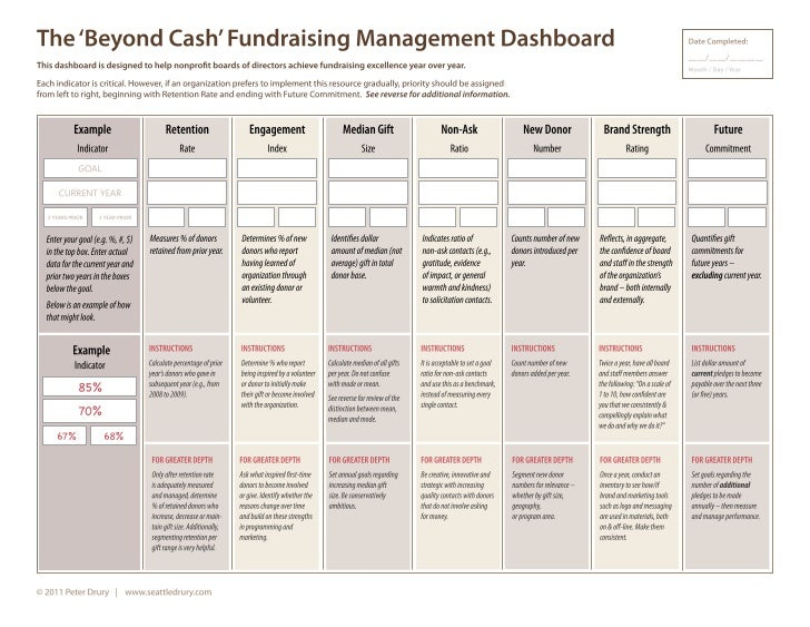 'Beyond Cash' Fundraising Management Dashboard