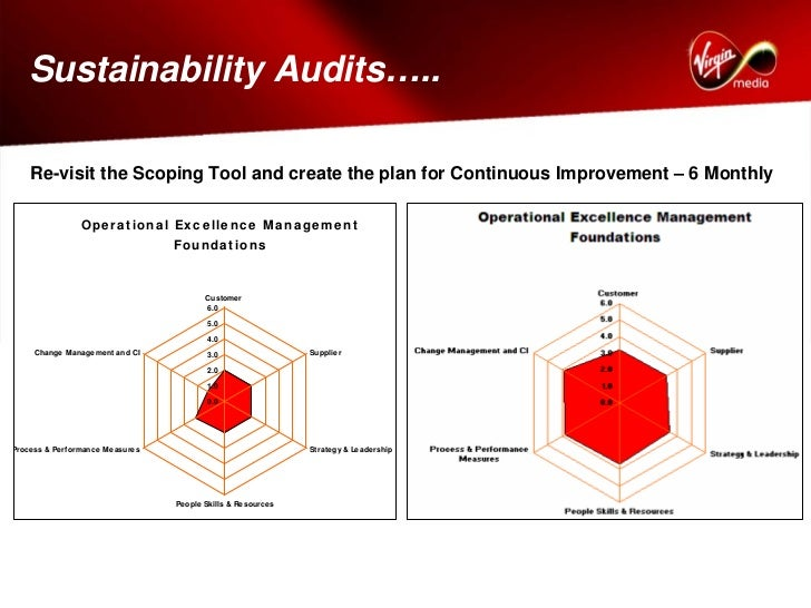 Operational Excellence In Virgin Media