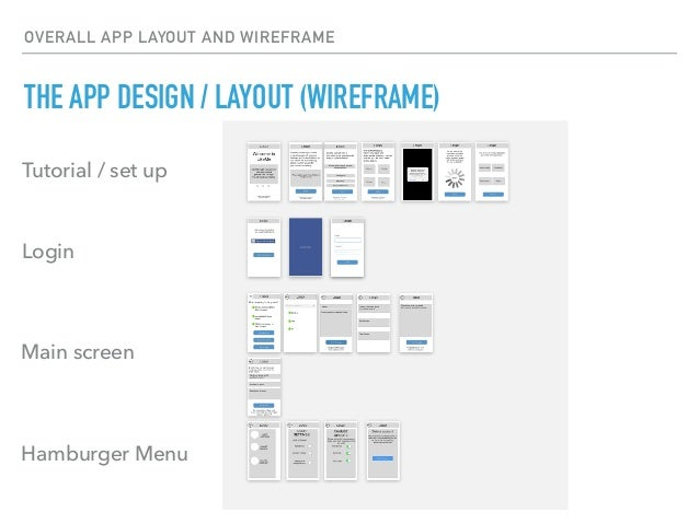 OVERALL APP LAYOUT AND WIREFRAME THE APP DESIGN / LAYOUT (WIREFRAME) Tutorial / set up Login Main screen Hamburger Menu