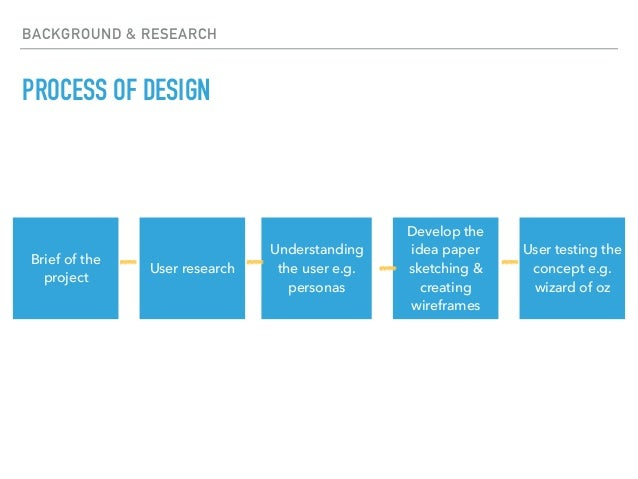 BACKGROUND & RESEARCH PROCESS OF DESIGN Brief of the project User research Understanding the user e.g. personas Develop th...