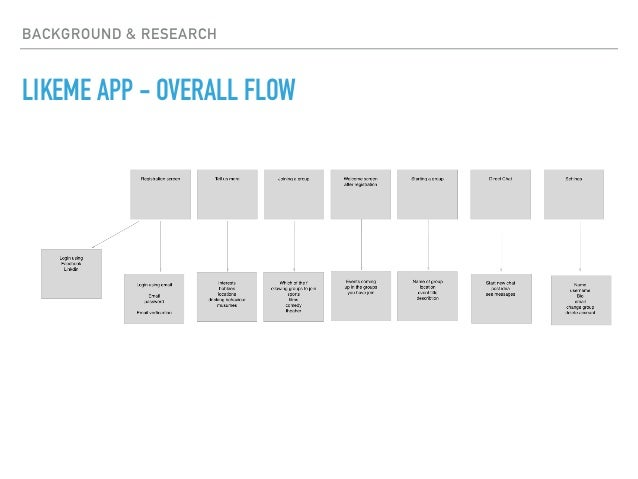 BACKGROUND & RESEARCH LIKEME APP - OVERALL FLOW