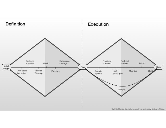 Definition Execution Understand the market Product Strategy Prototype Customer empathy Ideation Experience strategy Initial...