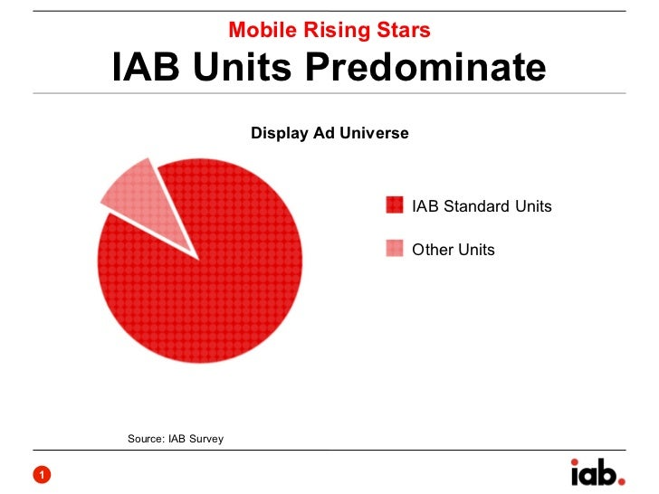 Mobile Rising Stars    IAB Units Predominate                           Display Ad Universe                                ...