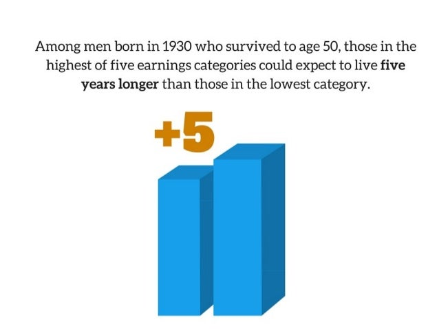 The Life Expectancy Gap Grows Wider