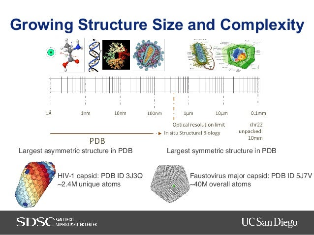 MMTF-Spark: Interactive, Scalable, and Reproducible Datamining of 3D Macromolecular Structures Slide 3