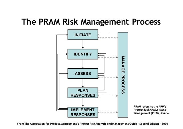 the importance of properly describing risks presented by peter simon rh slideshare net project risk analysis and management guide 2nd edition free download project risk analysis and management guide 2nd edition pdf