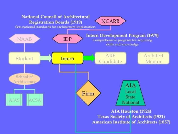 Student Intern ARE Candidate Architect Mentor School of Architecture AIAS ACSA NAAB National Council of Architectural Regi...