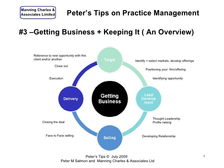 Manning Charles & Associates Limited             Peter's Tips on Practice Management  #3 –Getting Business + Keeping It ( ...