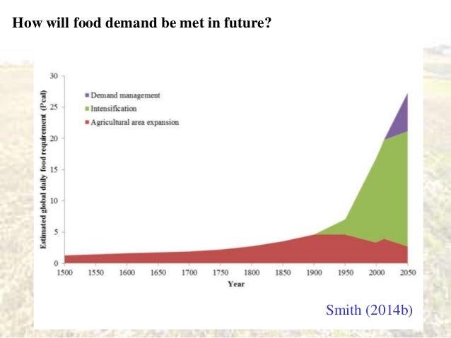 Global Food Demand Chart