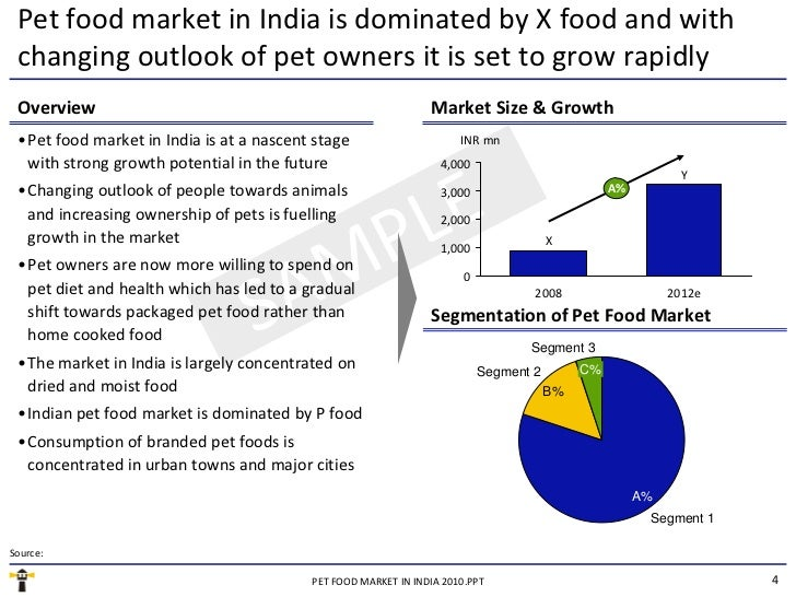 Pet Food Brands In India Market