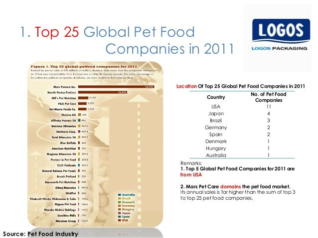 Pet Food Market Report 2013