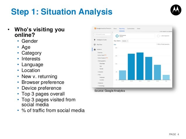 PAGE 4 Step 1: Situation Analysis • Who's visiting you online? • Gender • Age • Category • Interests • Language • Location...