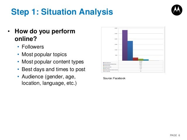 PAGE 6 Step 1: Situation Analysis • How do you perform online? • Followers • Most popular topics • Most popular content ty...
