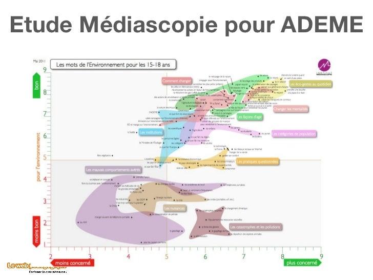 Etude Médiascopie pour ADEME